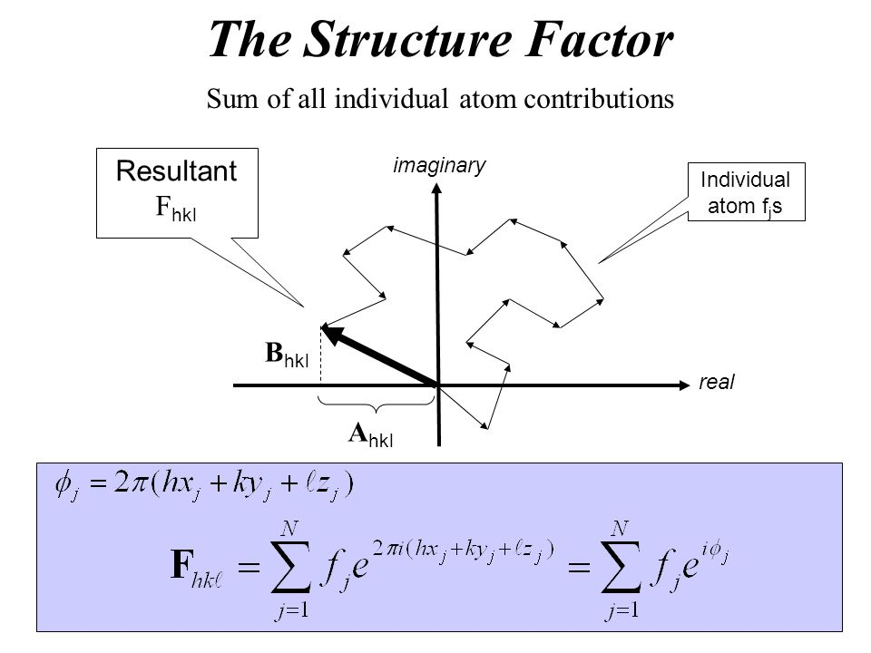 The Structure Factor Sum of all individual atom contributions