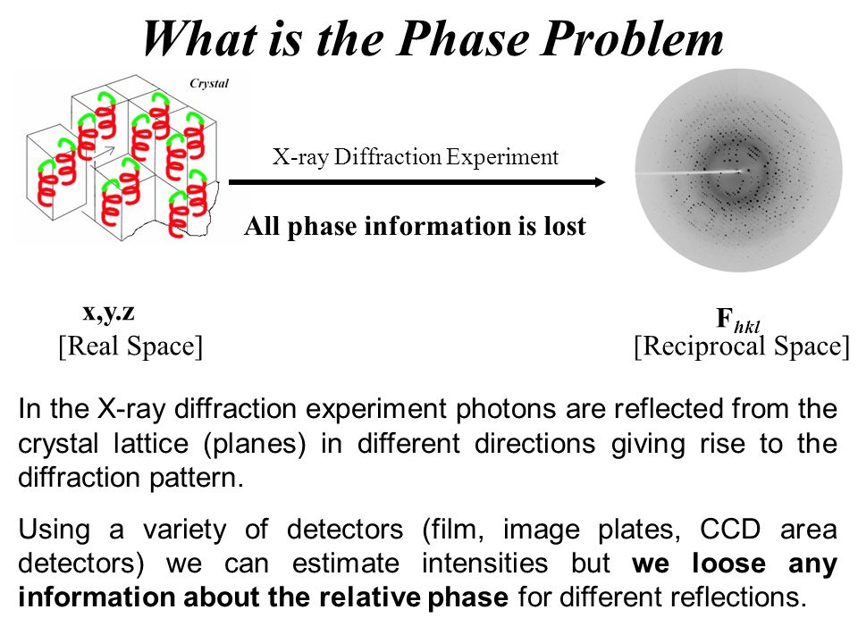 What is the Phase Problem