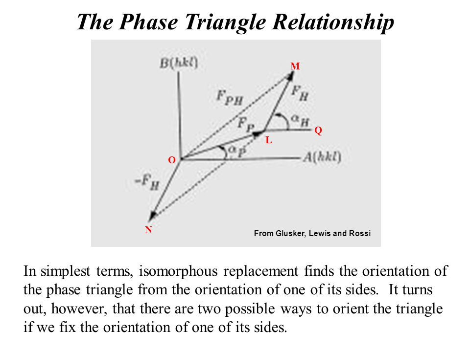 The Phase Triangle Relationship