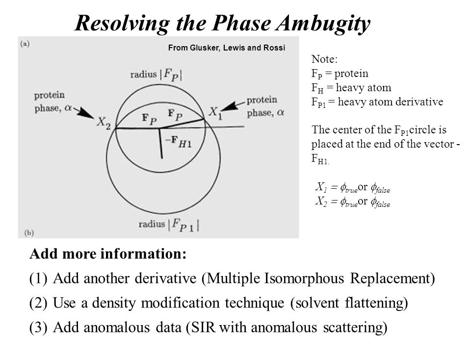 Resolving the Phase Ambugity