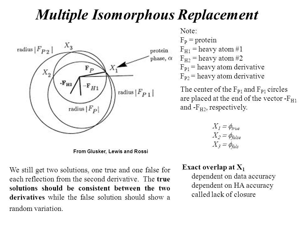 Multiple Isomorphous Replacement
