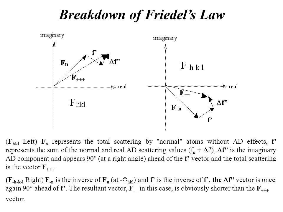 Breakdown of Friedel's Law