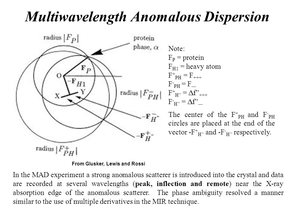 Multiwavelength Anomalous Dispersion