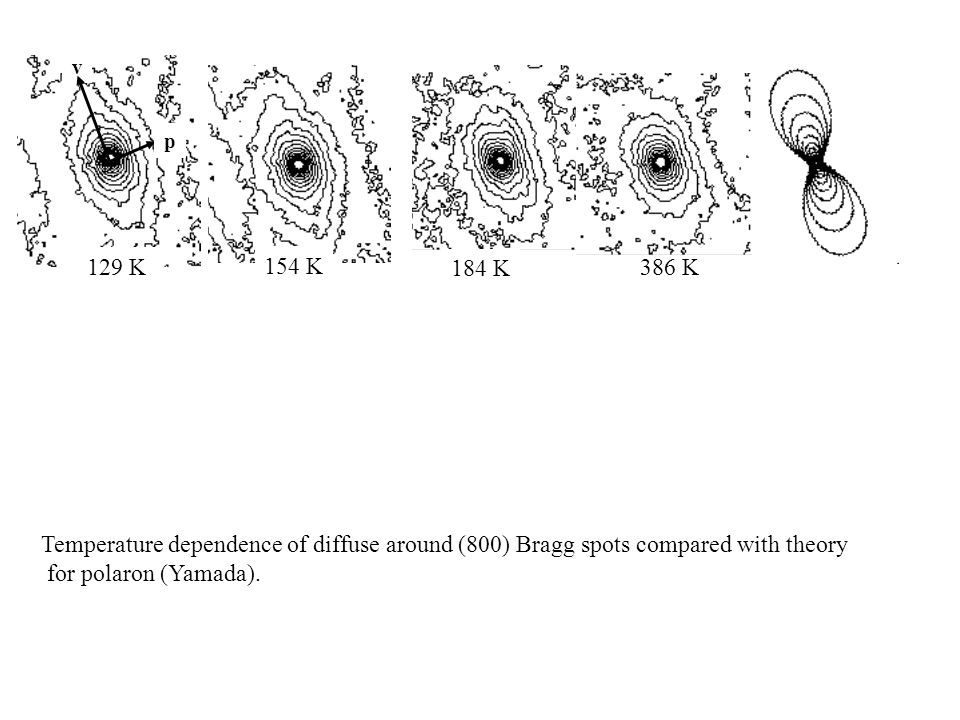v p. 129 K. 154 K. 184 K. 386 K. Temperature dependence of diffuse around (800) Bragg spots compared with theory.
