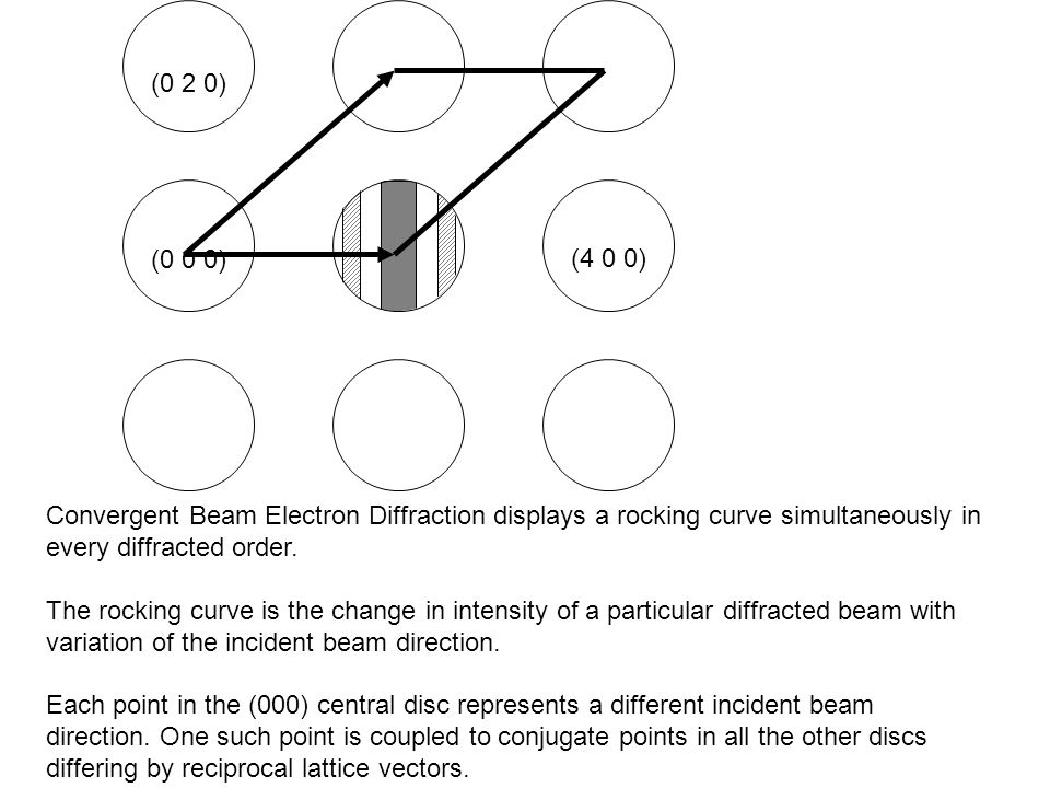 (0 2 0) (0 0 0) (4 0 0) Convergent Beam Electron Diffraction displays a rocking curve simultaneously in every diffracted order.