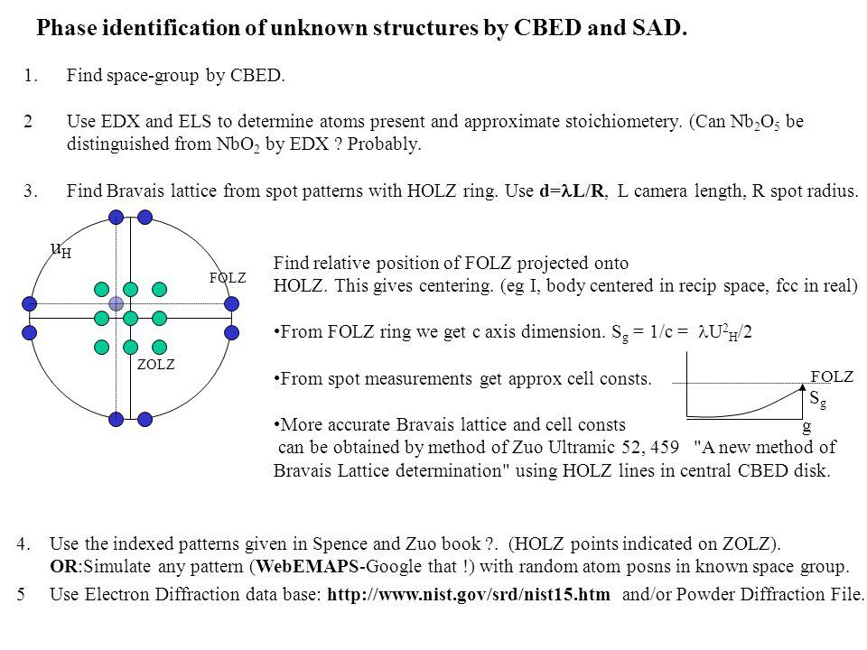 Phase identification of unknown structures by CBED and SAD.