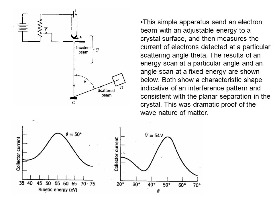 This simple apparatus send an electron beam with an adjustable energy to a crystal surface, and then measures the current of electrons detected at a particular scattering angle theta.