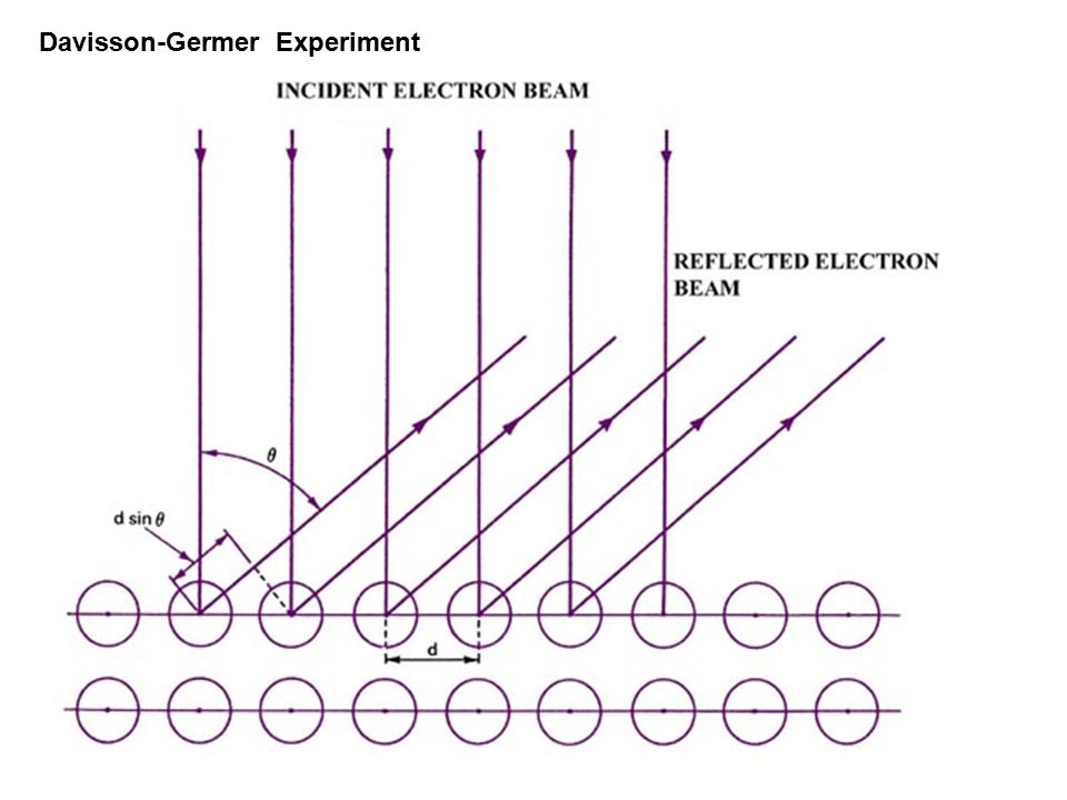 Davisson-Germer Experiment