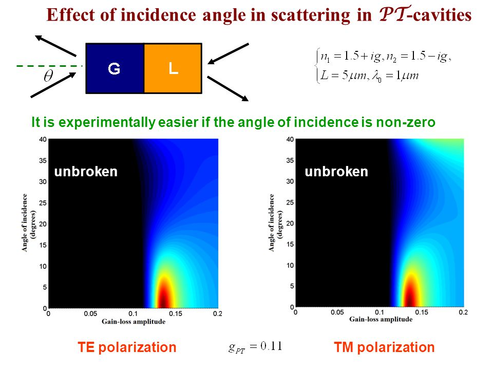 Effect of incidence angle in scattering in PT-cavities