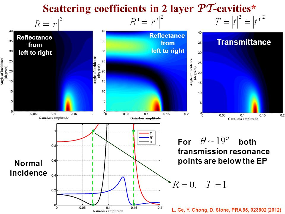 Scattering coefficients in 2 layer PT-cavities*