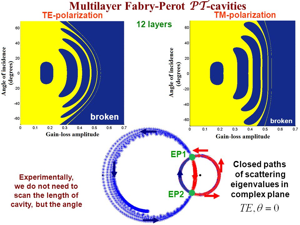 Multilayer Fabry-Perot PT-cavities