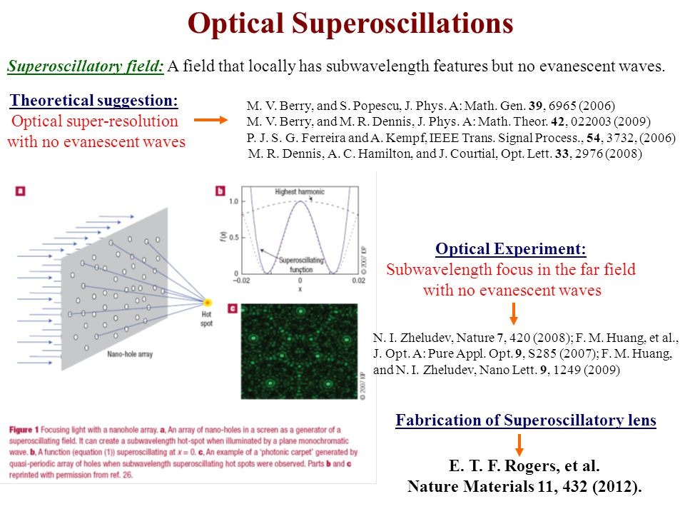 Optical Superoscillations