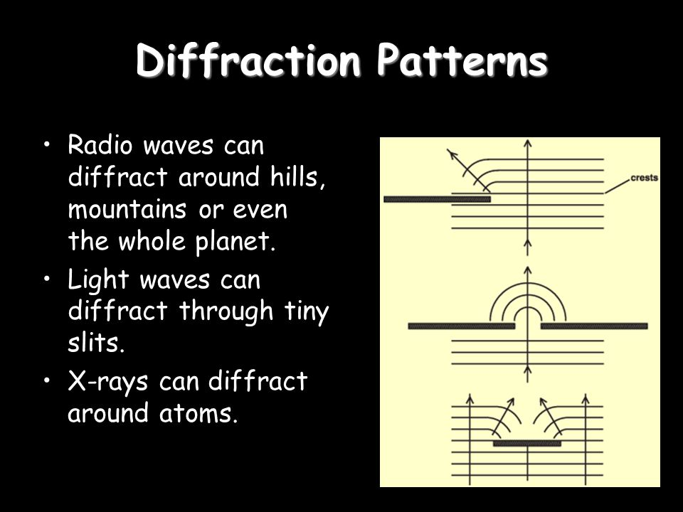 Diffraction Patterns Radio waves can diffract around hills, mountains or even the whole planet. Light waves can diffract through tiny slits.