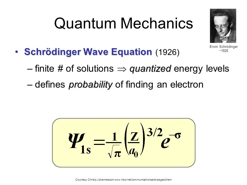 Quantum Mechanics Schrödinger Wave Equation (1926)