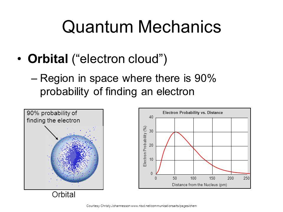 Quantum Mechanics Orbital ( electron cloud )