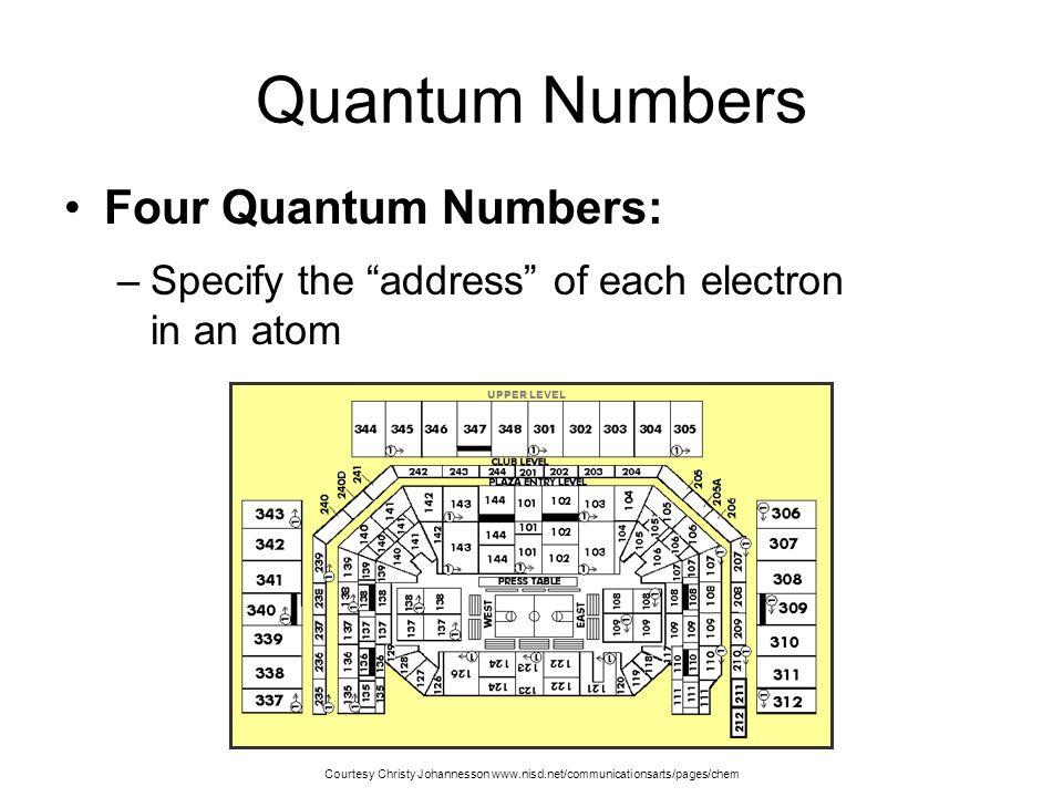 Quantum Numbers Four Quantum Numbers: