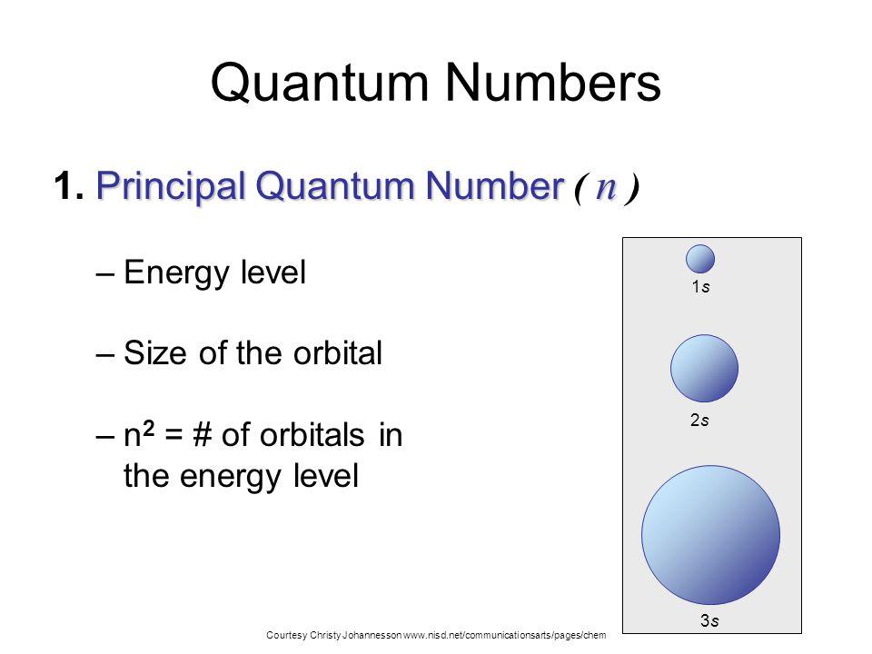 Quantum Numbers 1. Principal Quantum Number ( n ) Energy level