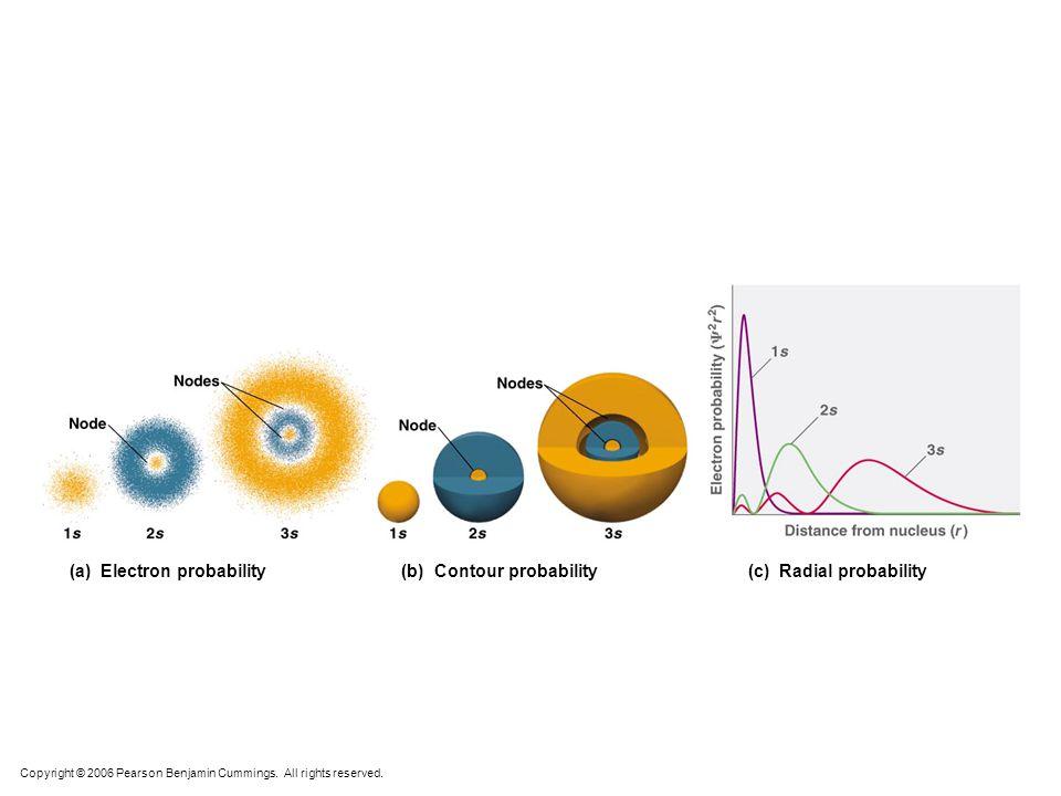 An Orbital — is the quantum mechanical refinement of Bohr's orbit