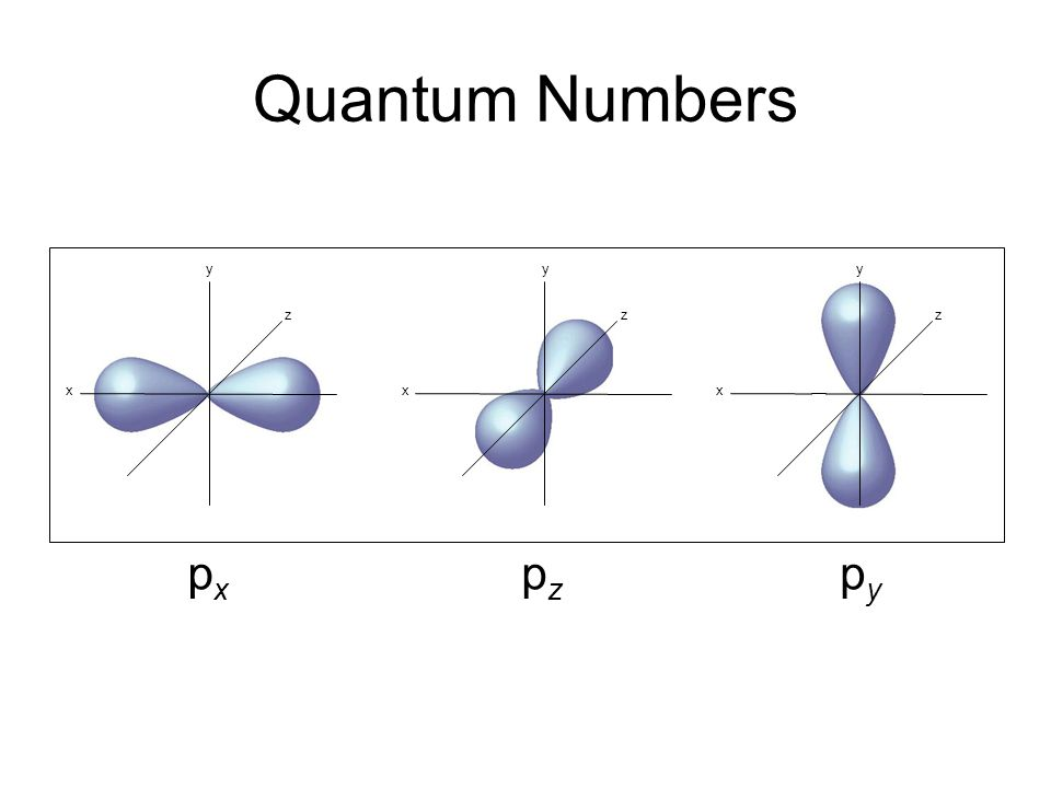 Quantum Numbers y y y z z z x x x px pz py