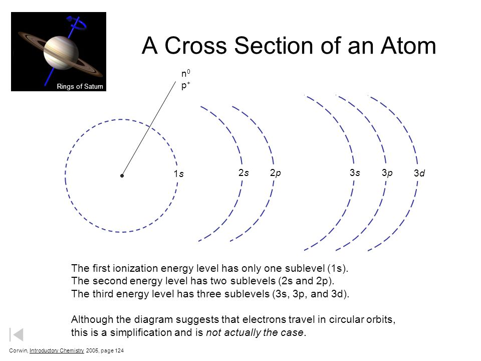 A Cross Section of an Atom