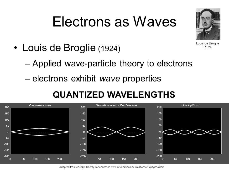Electrons as Waves Louis de Broglie (1924)