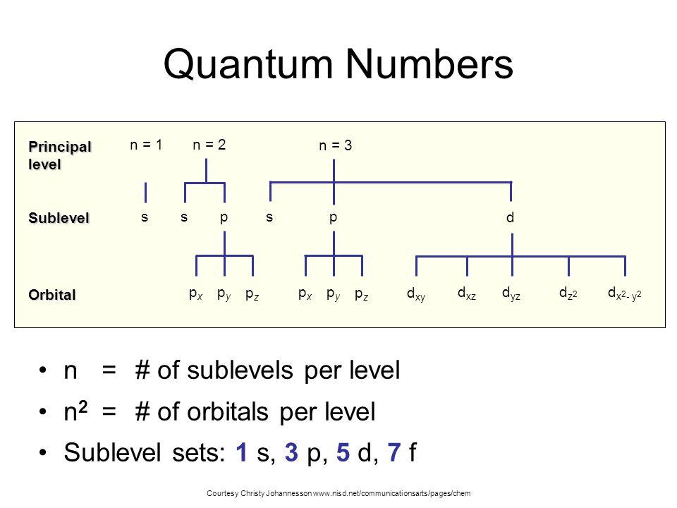 Quantum Numbers n = # of sublevels per level