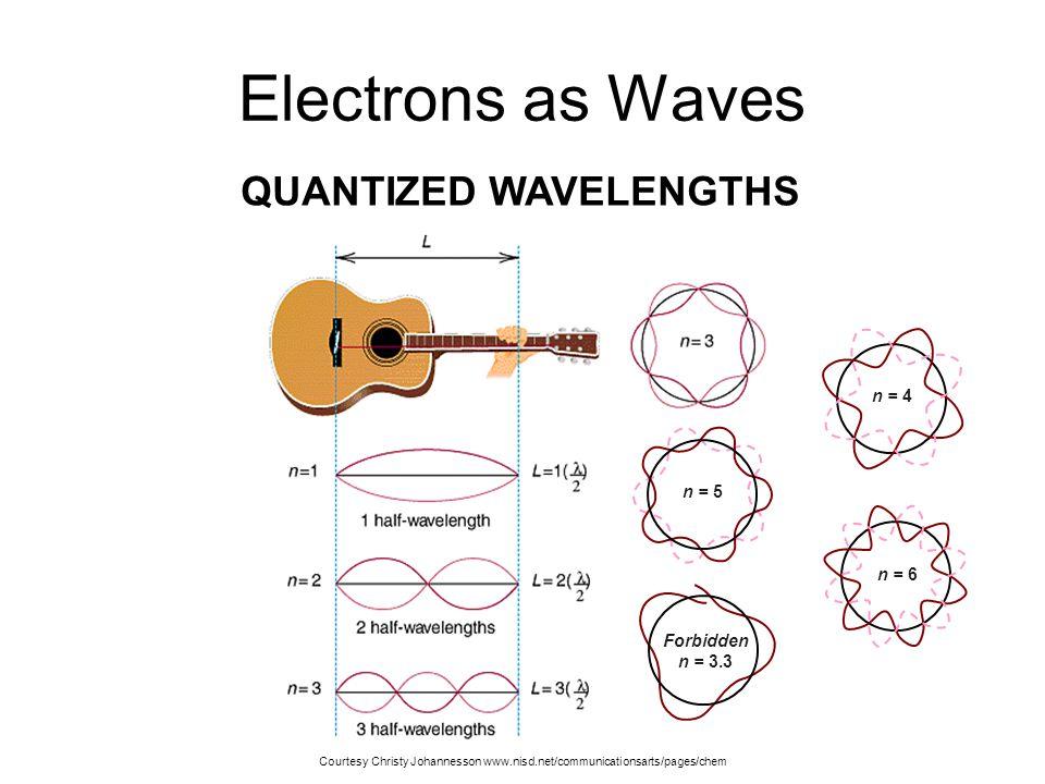 Electrons as Waves QUANTIZED WAVELENGTHS n = 4 n = 5