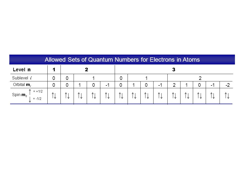 Allowed Sets of Quantum Numbers for Electrons in Atoms