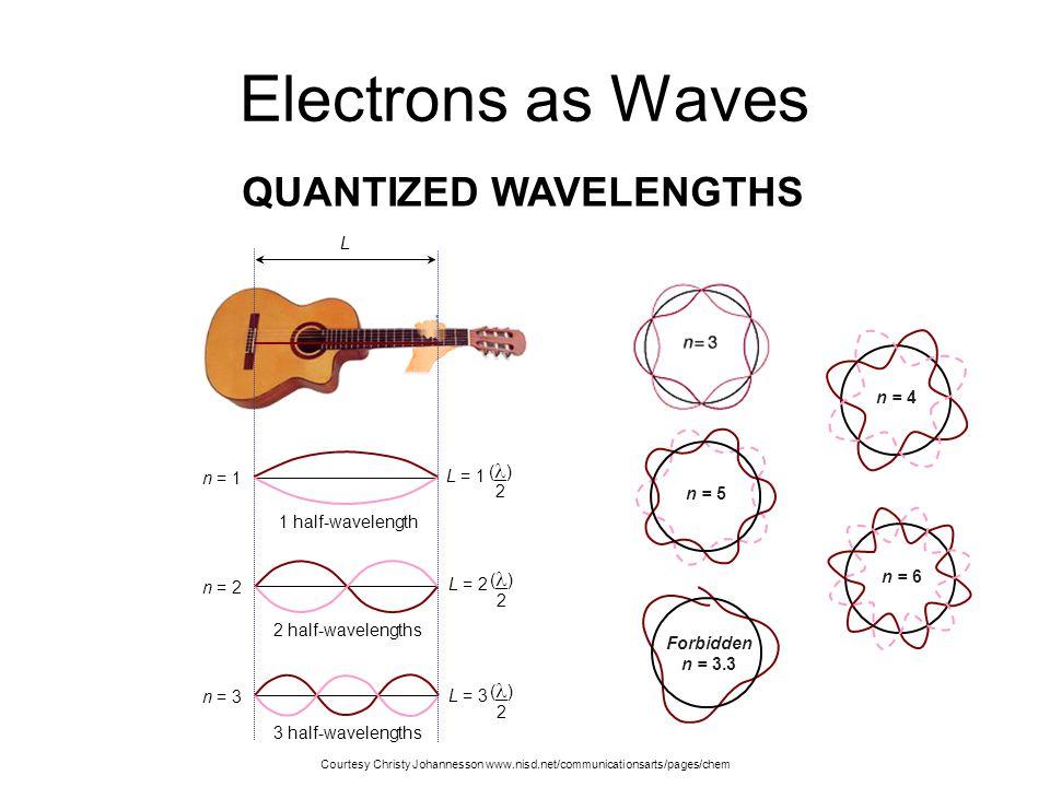 Electrons as Waves QUANTIZED WAVELENGTHS L n = 4 (l) 2 n = 1 L = 1