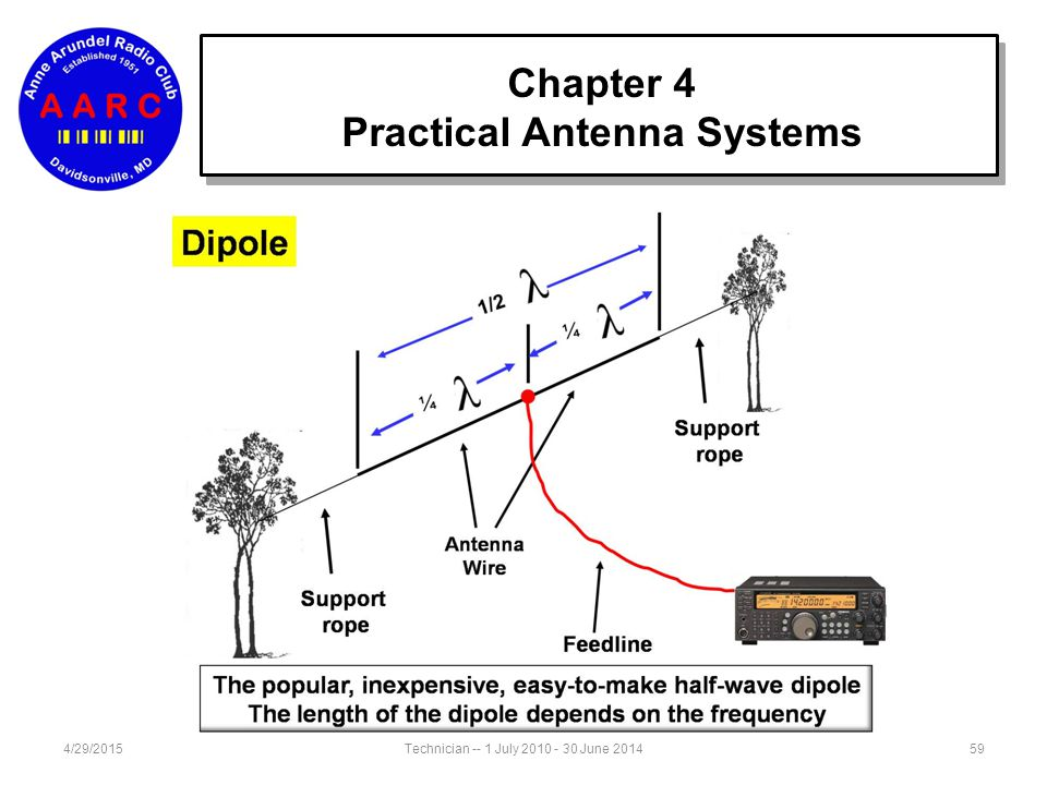 Practical Antenna Systems