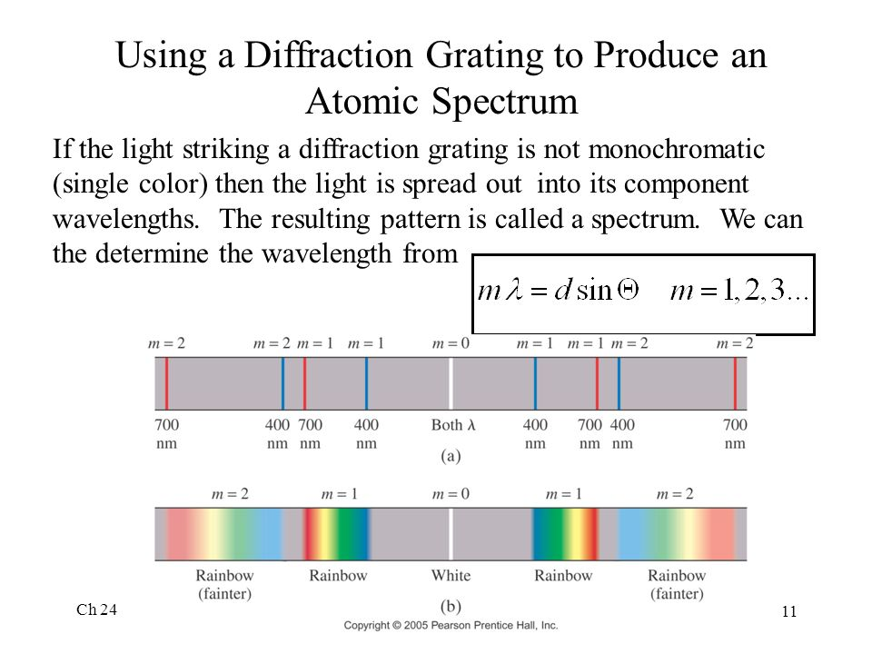 Using a Diffraction Grating to Produce an Atomic Spectrum
