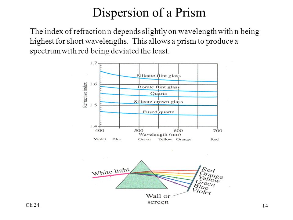 Dispersion of a Prism