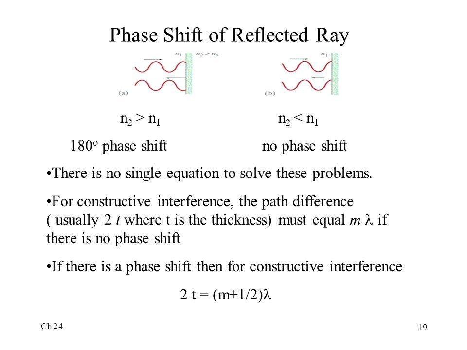Phase Shift of Reflected Ray