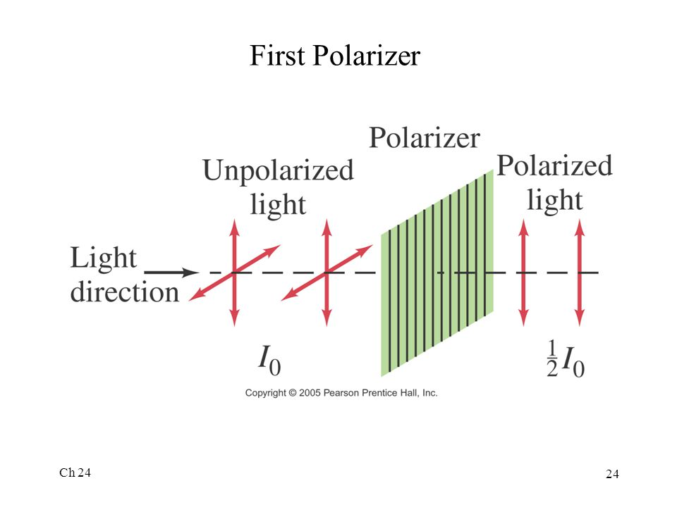 First Polarizer Ch 24