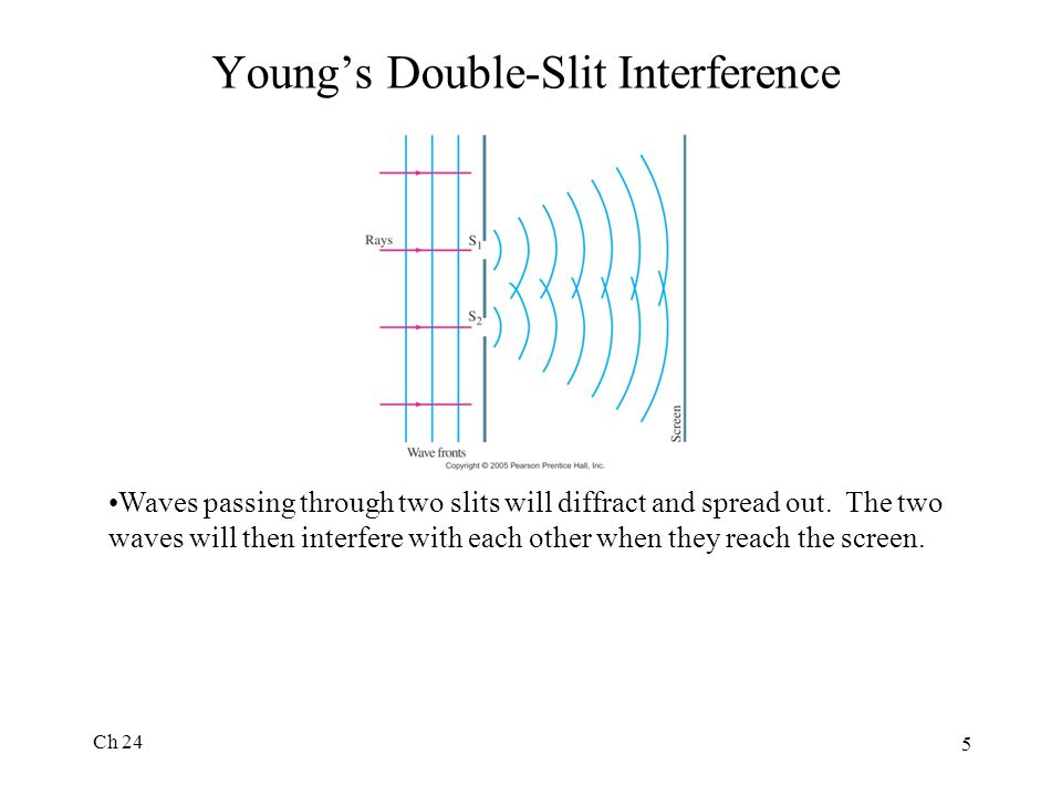 Young's Double-Slit Interference