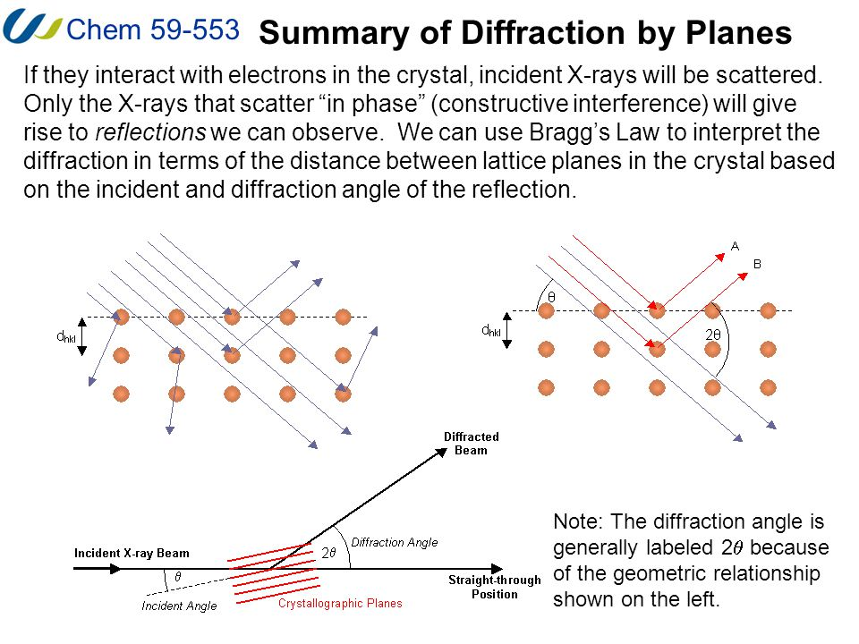 Summary of Diffraction by Planes