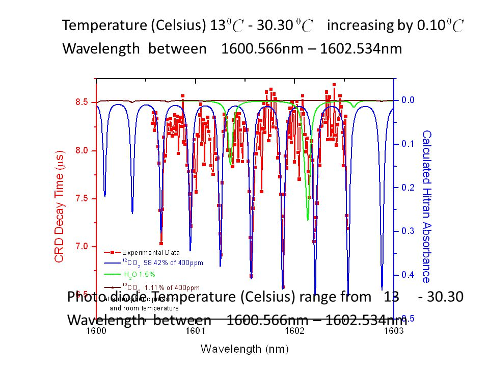 Temperature (Celsius) 13 - 30.30 increasing by 0.10