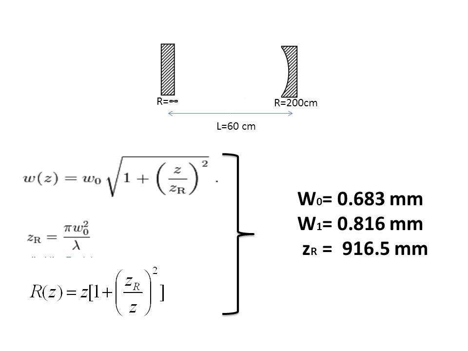 R=∞ R=200cm L=60 cm W0= 0.683 mm W1= 0.816 mm zR = 916.5 mm