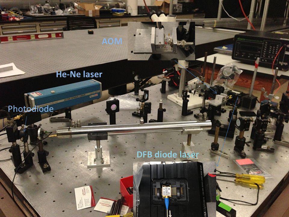 AOM He-Ne laser Photodiode DFB diode laser