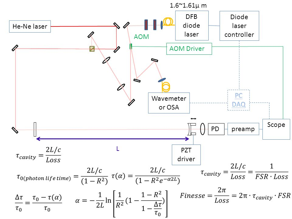 Diode laser controller