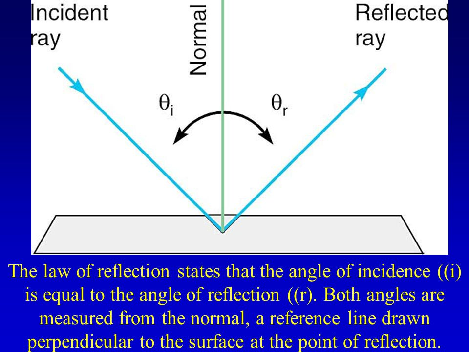 The law of reflection states that the angle of incidence ((i) is equal to the angle of reflection ((r).