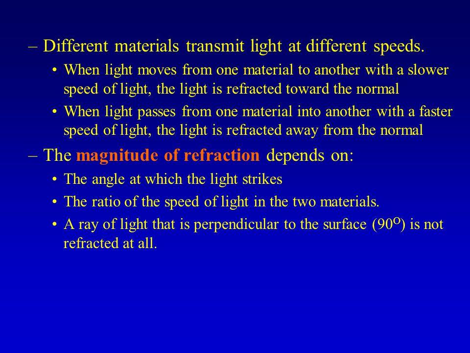 Different materials transmit light at different speeds.