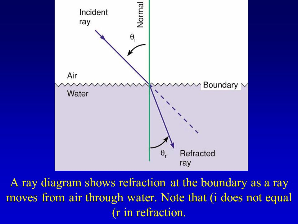 A ray diagram shows refraction at the boundary as a ray moves from air through water.