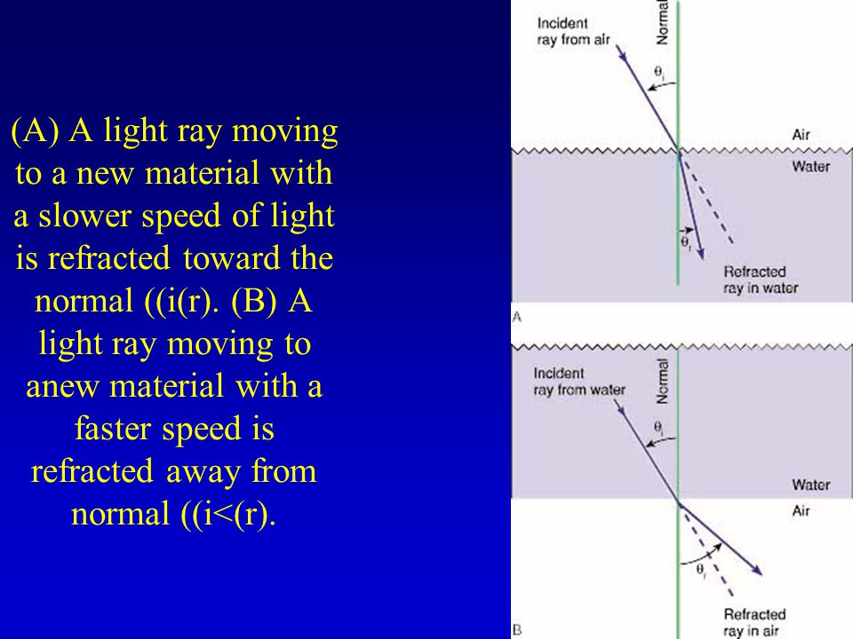(A) A light ray moving to a new material with a slower speed of light is refracted toward the normal ((i(r).