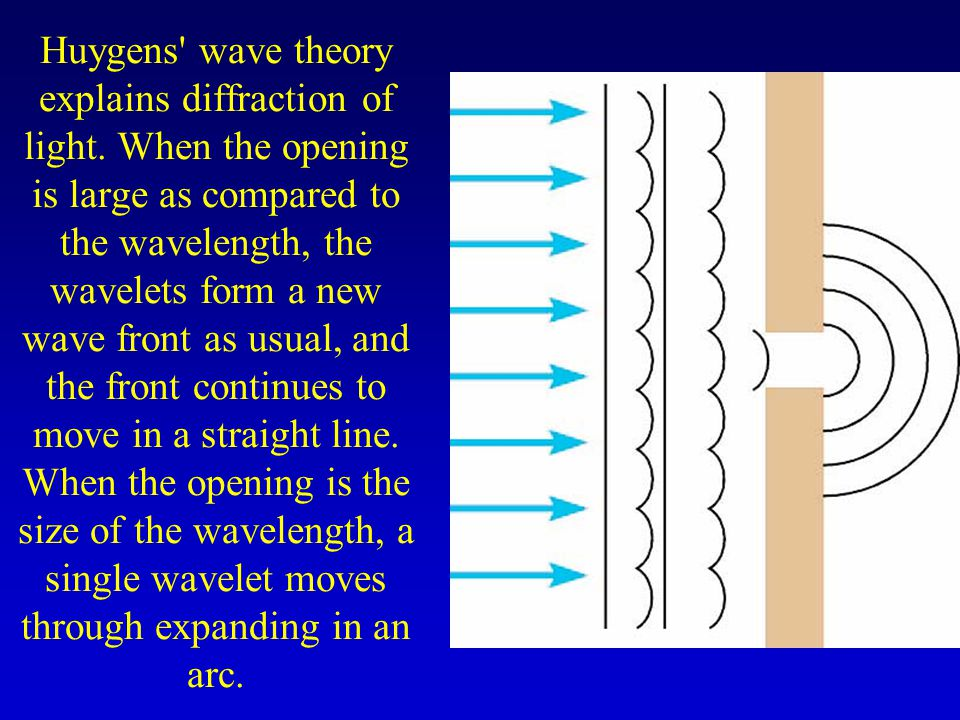 Huygens wave theory explains diffraction of light