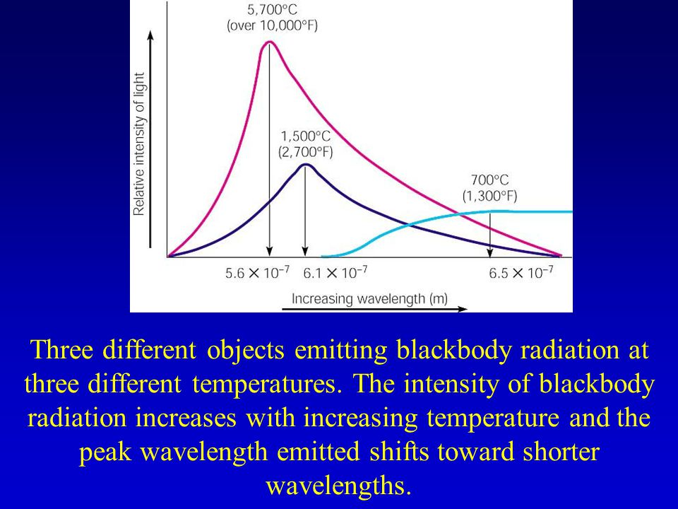 Three different objects emitting blackbody radiation at three different temperatures.
