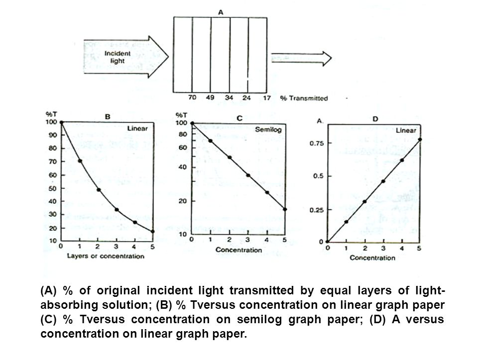 (A) % of original incident light transmitted by equal layers of light-absorbing solution; (B) % Tver­sus concentration on linear graph paper (C) % Tversus concentration on semilog graph paper; (D) A versus concentration on linear graph paper.