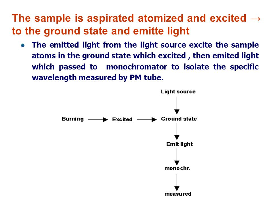 The sample is aspirated atomized and excited → to the ground state and emitte light