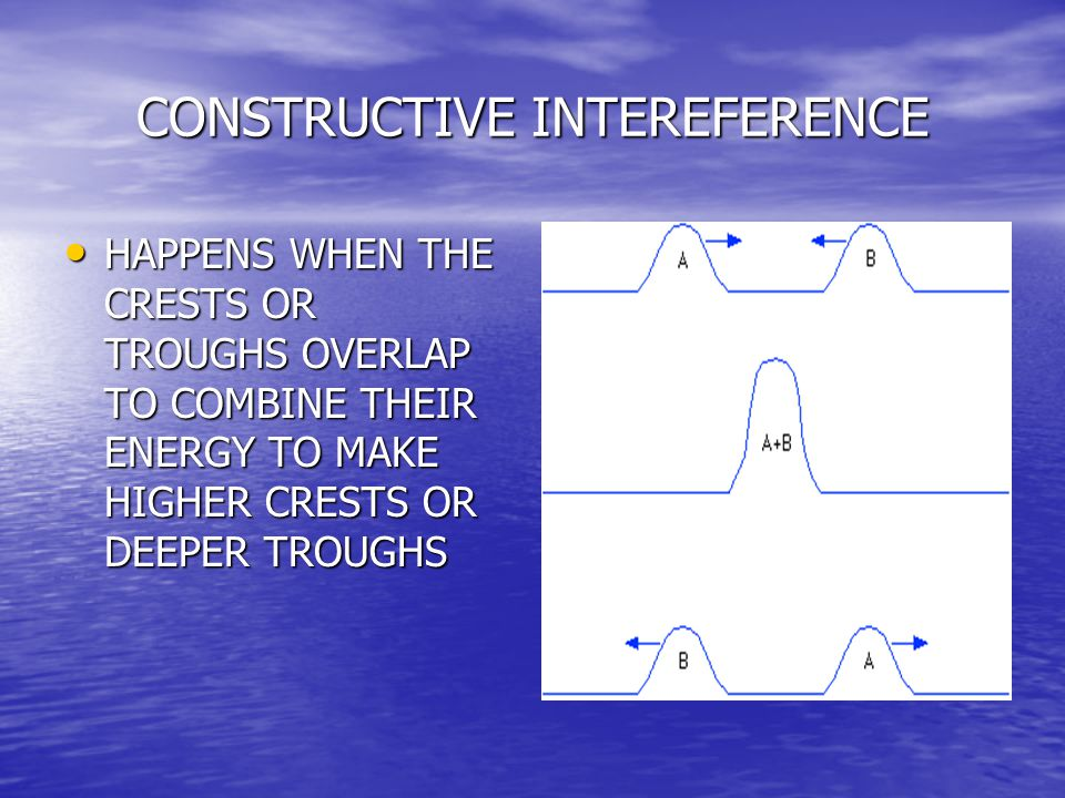 CONSTRUCTIVE INTEREFERENCE