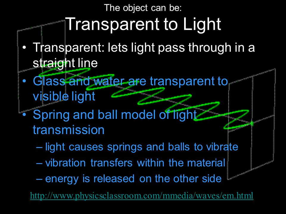 The object can be: Transparent to Light